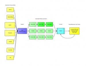 Marketing System Flow Image